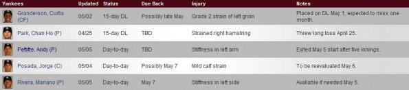 yankees injury report
