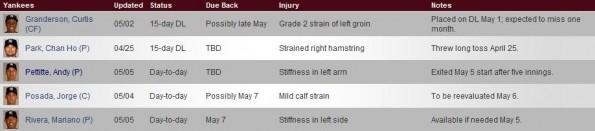 yankees injury report