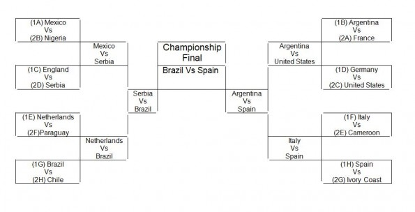 world cup final bracket