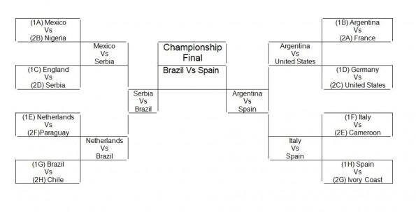 world cup final bracket