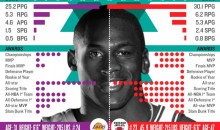 The Greatest of All Time: Kobe Bryant vs. Michael Jordan (Infographic)