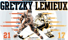 Greatest NHL Player: Wayne Gretzky vs. Mario Lemieux (Infographic)