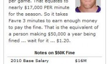 A Closer Look At Brett Favre's $50K Fine