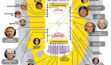 A Guide To Where The Stars Sit At A Lakers Game (Infographic)