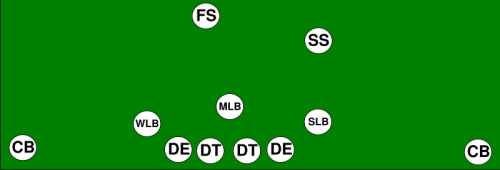 9 Football Formations Every Man Should Know Total Pro Sports