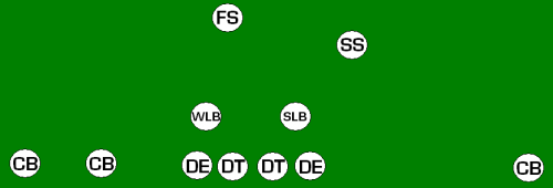 9 Football Formations Every Man Should Know | Total Pro Sports