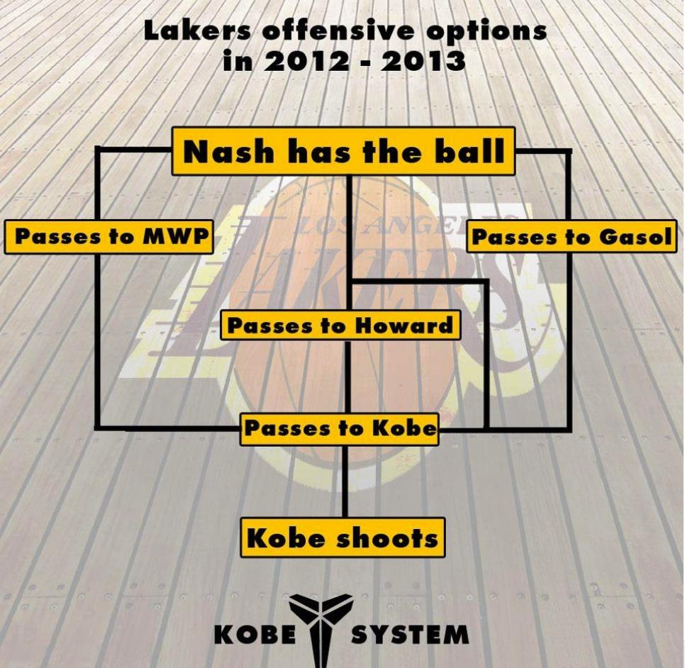 The Kobe System…