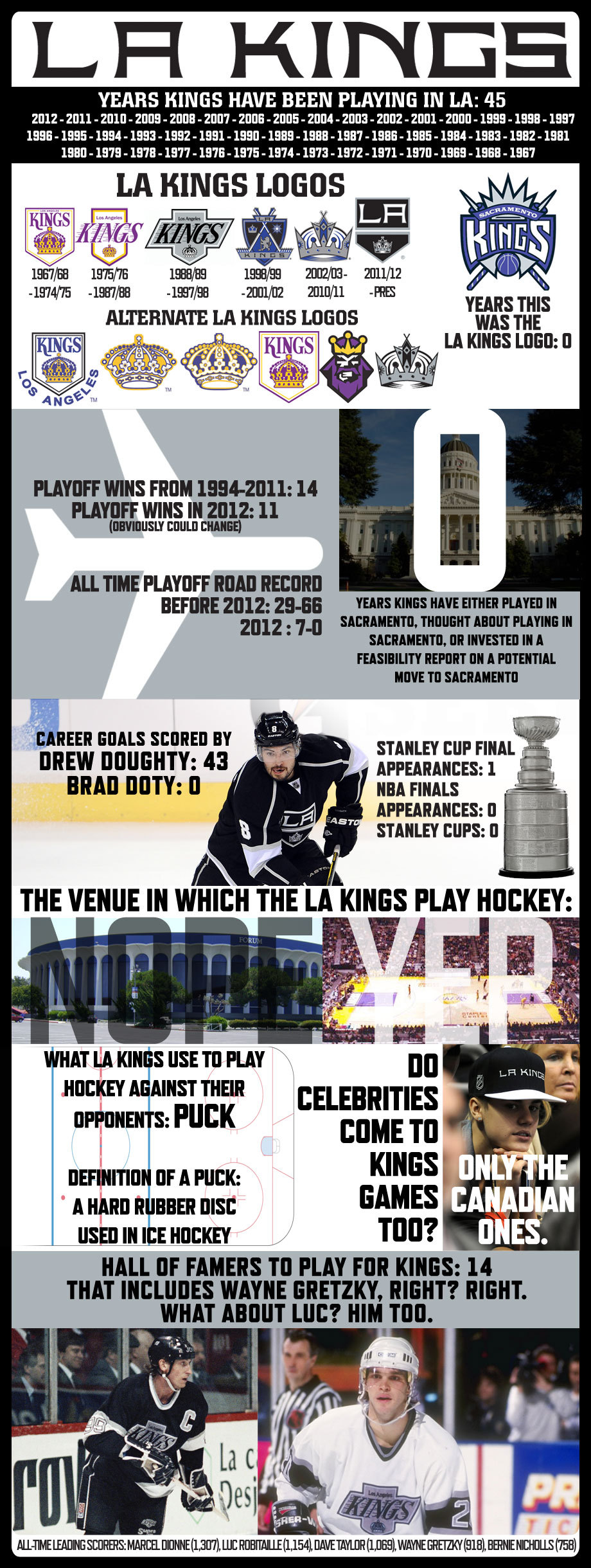 los angeles kings infographic
