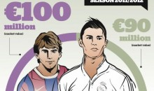 Messi vs. Ronaldo (Infographic)