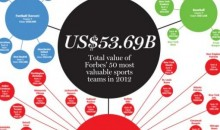 The World's Most Valuable Sports Teams (Infographic)