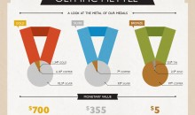 How Much Is Each Olympic Medal Worth? (Infographic)