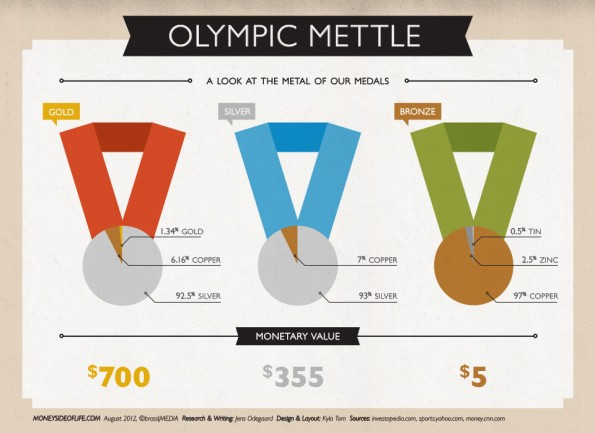 olympic medal value