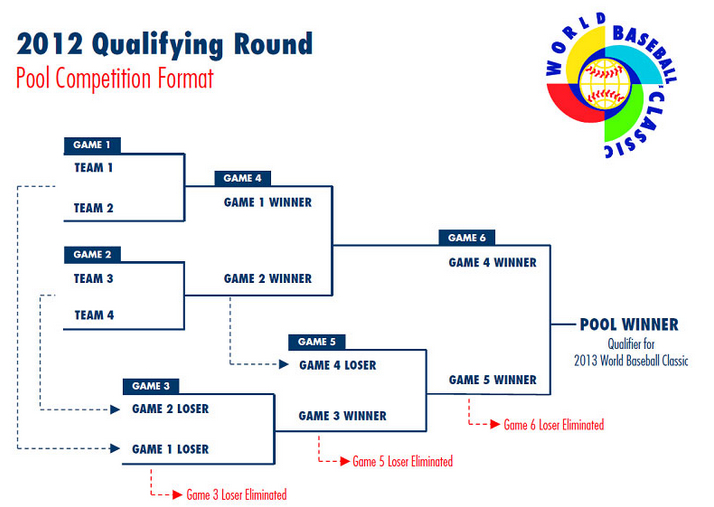world baseball classic qualifier bracket - things you should know about the world baseball classic