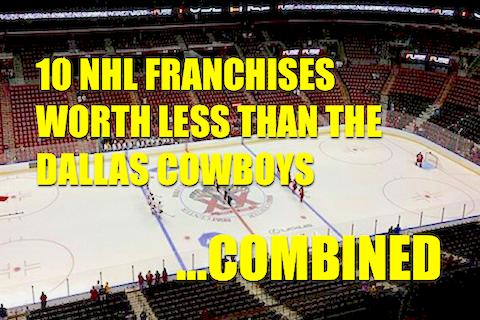least valuable nhl teams (least valuable nhl franchises)