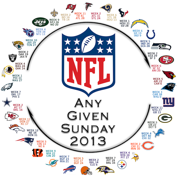 nfl circle of parity - any given sunday 2013 copy