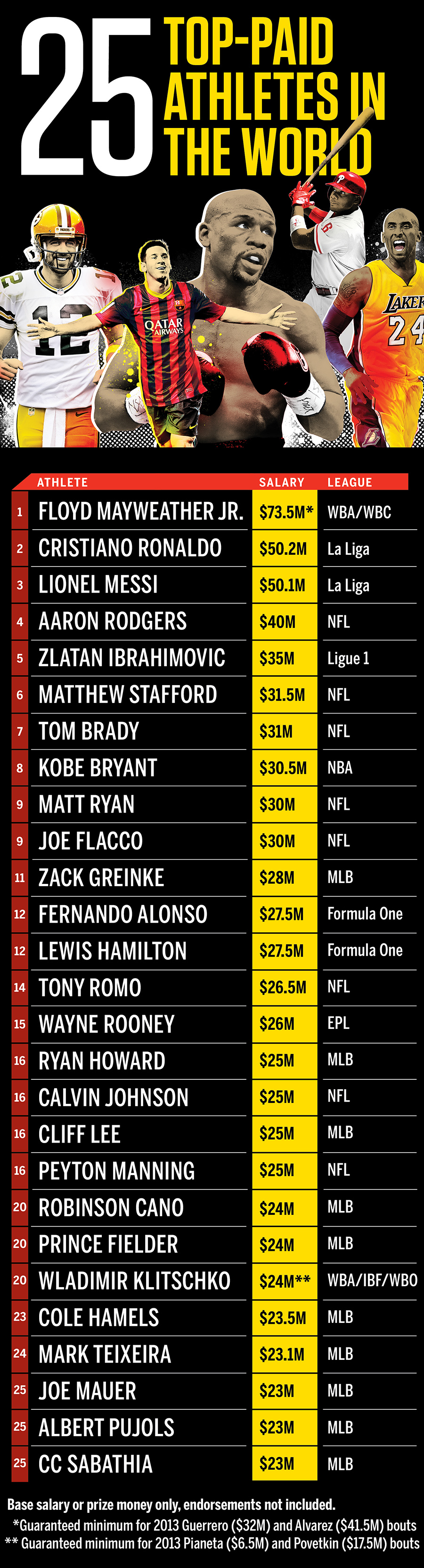ESPN 25 top paid athletes