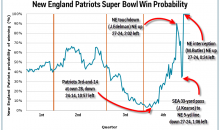 Patriots Win Probability Chart Perfectly Illustrates Wild Finish to SB XLIX