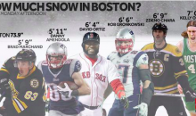 TV Station Uses Boston Athletes to Measure Snowfall (Pic)