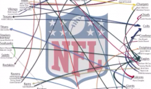 Single ESPN Vine Illustrates the Insanity of NFL Free Agency (Video)