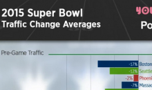Stats Show, Fan Base Of The Losing Super Bowl Team Porn Traffic Skyrockets