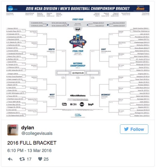 ncaa bracket leak