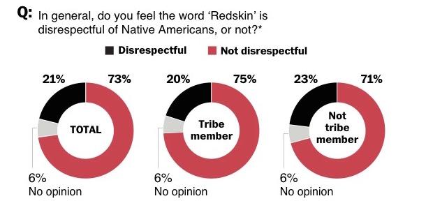washington post poll redskins offensive