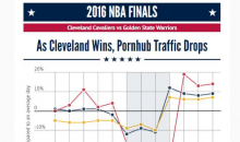 Cleveland's Pornhub Traffic Drastically Fell While Bay Area Traffic Increased After Game 7