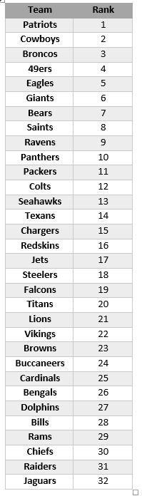 071216-NFL-rankings-list.vadapt.664.high.72