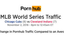 Pornhub Traffic in Cleveland Went Through The Roof Following Game 7 of the World Series