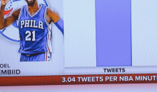 ESPN Fires A Savage Shot At How Many Mins Joel Embiid Has Played Vs. How Many Tweets He Has