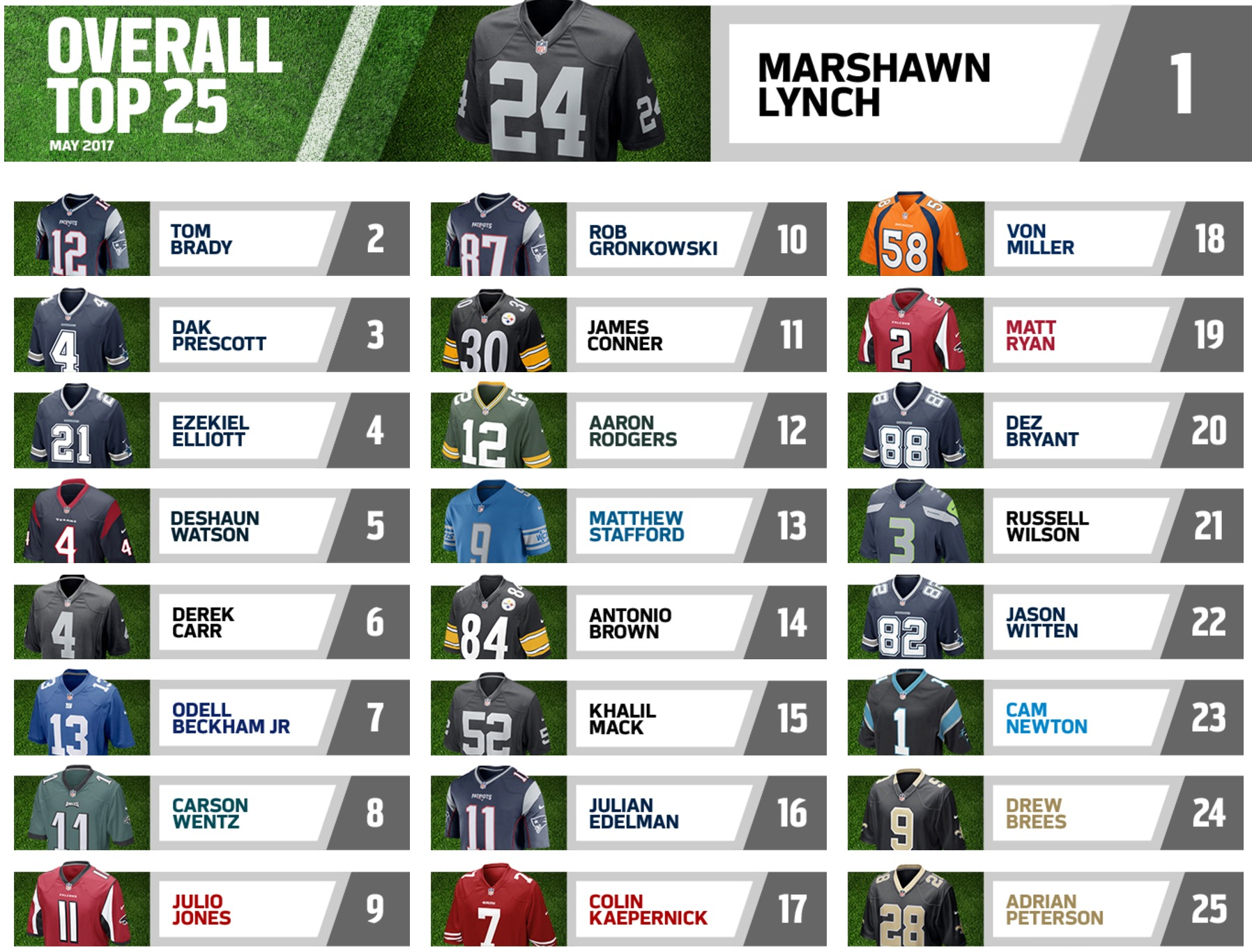 on sale 52942 b2c30 Marshawn Lynch Tops NFL Jersey Sales In May, Kaepernick 17th ...