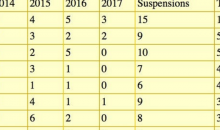 Chart Shows NFL Teams With Most Games Missed By Suspended Players; Cowboys Lead The League