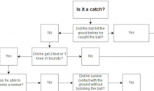 Here's a Flowchart to Help You Understand What Is and Is Not a Catch in the NFL (PIC)