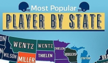You Won't Believe The Most Popular NFL Player In Each State For 2017-2018 (PIC)